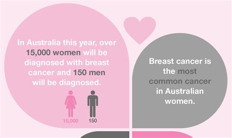 the facts on breast cancer cancer council nsw