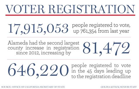 California Voting Records California Experiences Record Voter Registration The Daily Californian