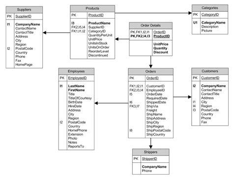 database libreria dise 241 ando una base de datos en el modelo relacional