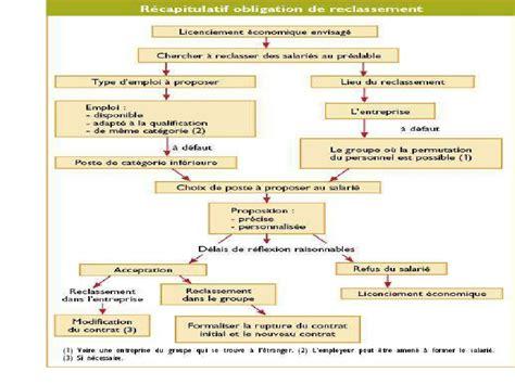 Modification Contrat De Travail Délégué Du Personnel by Rupture Du Contrat De Travail