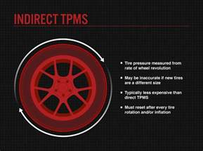 Tpms Light On Honda What Is Tpms Bridgestone Tires