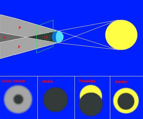 saros cycle of moon; lunar saros cycle
