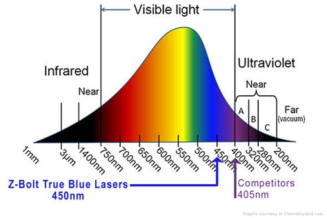 wavelength of green diode laser related keywords suggestions for laser nm chart