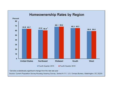 Apartment Vacancy Rates In Portland Oregon Hfo S News For Multifamily Apartment Investors