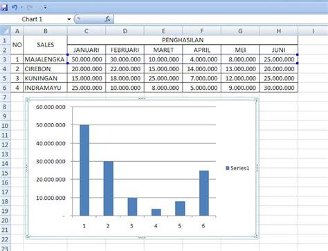 cara membuat grafik di excel dengan 3 data cara membuat grafik laporan penjualan sales per wilayah