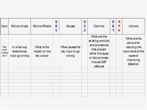 fmea spreadsheet template fmea analysis template