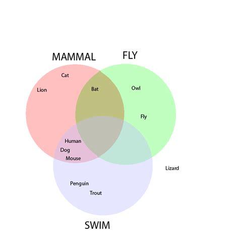 venn diagram properties numb3rs season 4 episode 12 power