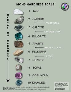 mohs hardness scale | geology page