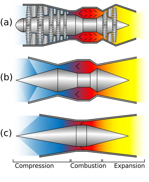 how does a jet work diagram file turbo ram scramjet comparative diagram svg