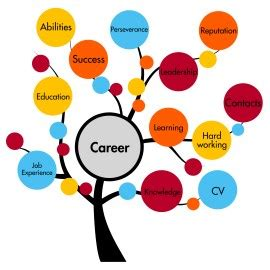 Sample Resume Objectives For Personal Trainer by Career Counseling Nj Integrative Counseling Solutions Nj