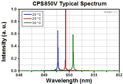 laser diodes spectrum thorlabs laser diode modules
