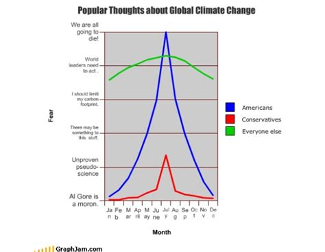 News Roundup How To A Green Valentines Climate Deadlock And More by Popular Thoughts About Climate Change Grist