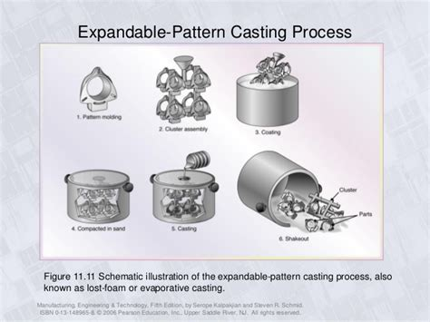 expandable pattern is used in which casting u2 p2 moulds moulding materials