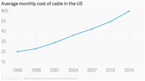monthly cost of a average monthly cost of cable in the us