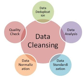 Detox Cleanse Definition by What Is Data Cleansing What Is Data Cleaning