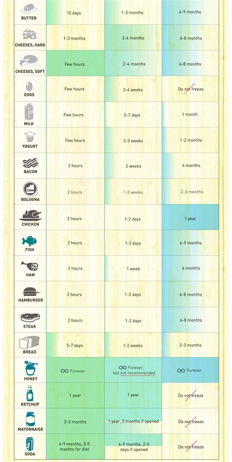 infographic food shelf life recoil offgrid