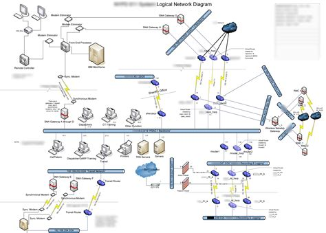 logic network diagram directory listing