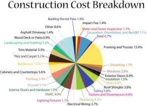 cost to build new home construction cost breakdown blog winchester va