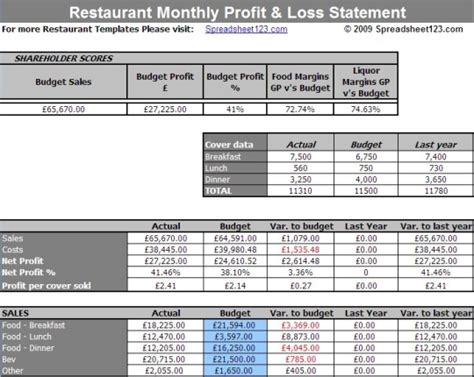restaurant monthly profit and loss statement template for
