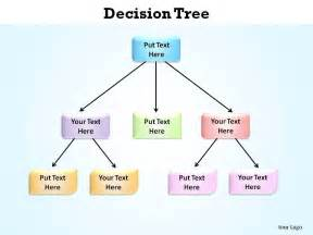 blank decision tree template decision tree made of boxes hierarchy slides presentation