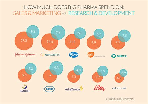 12 companies that spend the most on advertising naibuzz chart of the week big pharma spends more on marketing
