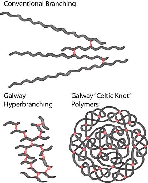 polymer breakthrough inspired by trees and ancient celtic