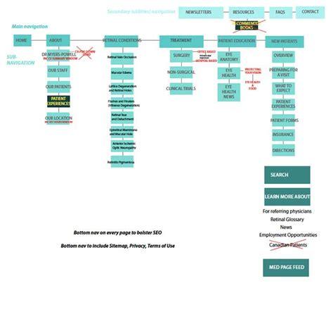 sitemap design template web design