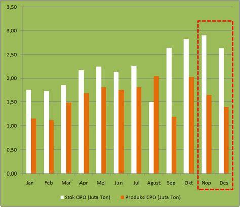 Perkiraan Minyak Kelapa stok sawit malaysia turun harga sawit akhirnya menguat