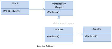 Adapter Design Pattern Dot Net Tricks | adapter design pattern c