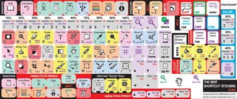 adobe premiere cs6 keyboard stickers 45 atajos del teclado para ser un crack del photoshop