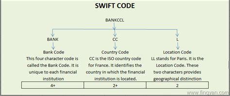 bank code image gallery code