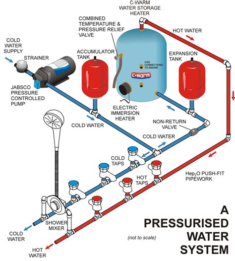 Water Systems About Pressurised Fresh Water Pumps Advice Support