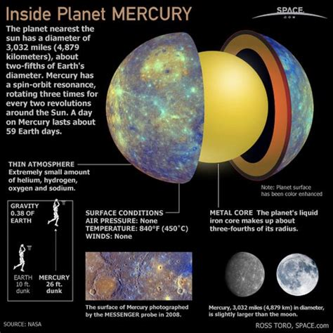 Planet Closet To Sun by Mercury Is The Closest Planet To The Sun And Has A Thin