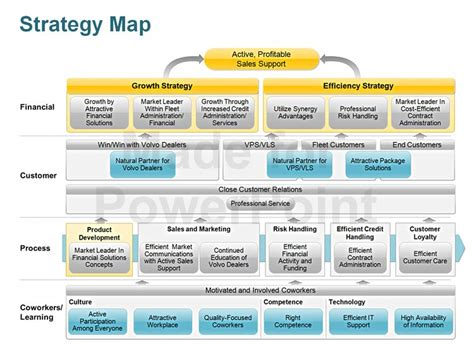 strategy map template strategy map editable powerpoint template