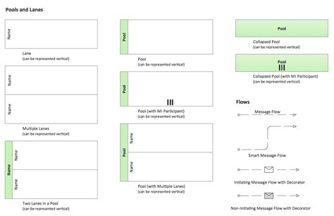 bpmn 2 0 class diagram bpmn 2 0 business process diagram