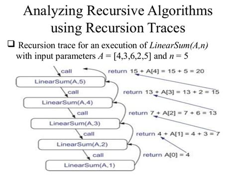 What Is The Base In The Recursive Algorithm For A Binary Search Of A Sorted Array Data Structures Part5 Recursion