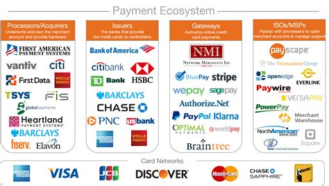 Credit Card Processing Business