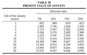 annuityf table discount factor annuity