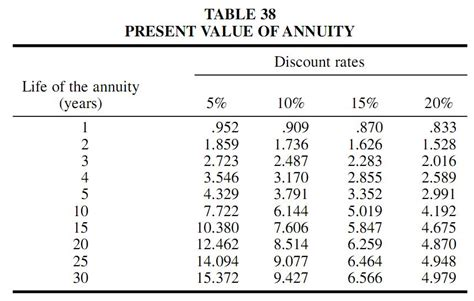 Future Value Of Annuity Table by Annuityf Ordinary Annuity Table