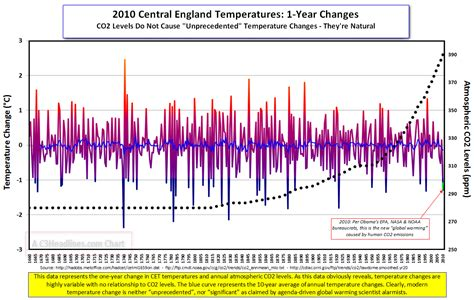 normal temperature for a chart normal temperature chart