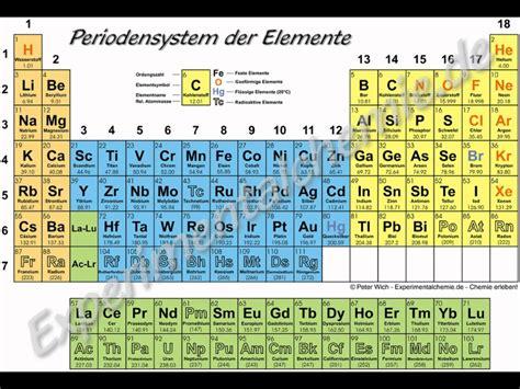 Es Periodic Table Das Periodensystem Youtube
