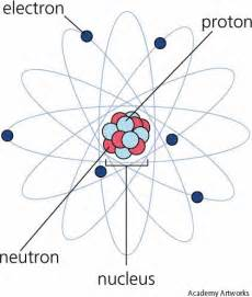 What Is The Size Of A Proton Neutron And Electron Chemistry2gcms2011 Kelley What Is The Difference