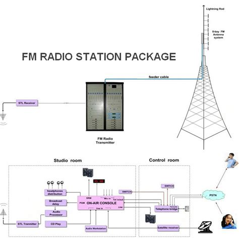 design and application of radio broadcasting system 0 50w fmuser fm transmitter guangzhou fm transmitter