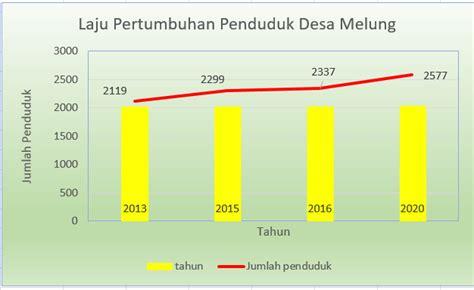 Pertumbuhan Penyelenggaraan Pemerintahan Desa prediksi jumlah penduduk desa melung 2020 desa melung