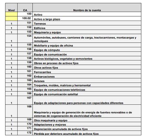 asignacion agrupador del sat 2016 imagenes de las cuentas actualizadas de actovos y pasivos