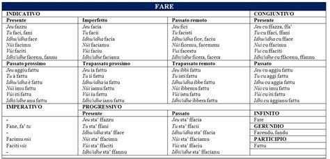 tavola dei verbi la lengua noscia tavola di coniugazione verbo fare