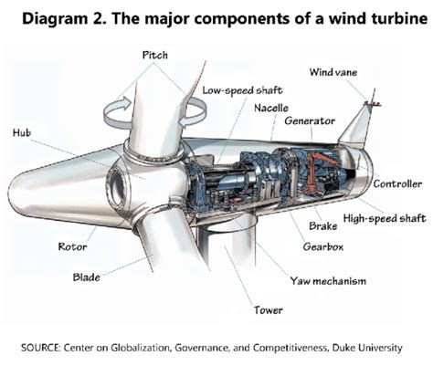 wind turbine diagram wind power jason munster s energy and environment