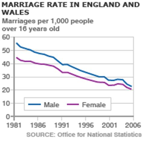 Records Of Marriages Uk News Uk Marriage Rates Lowest Since 1862