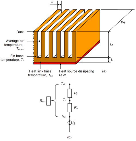 heat sink calculator file heat sink thermal resistances png wikimedia commons