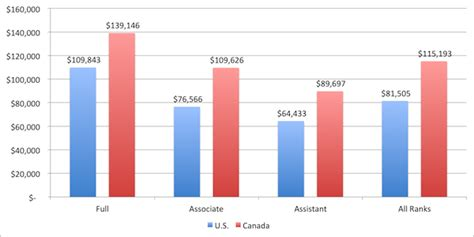 Salary Of Mba In Canada Per Month by Comparative Salary Data Canada Vs U S Hesa